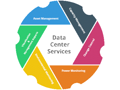 Benefits of Assistance in Power and Data Center Planning